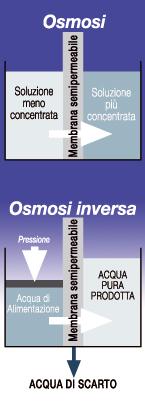 impianti a osmosi inversa